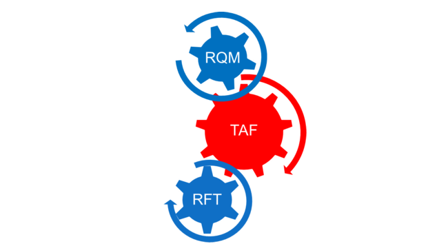 RFT-and-RQM
