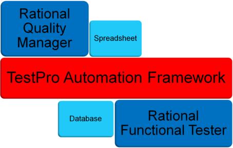 TAFPro-data-management